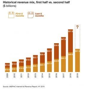 Internet Advertising Growth Chart